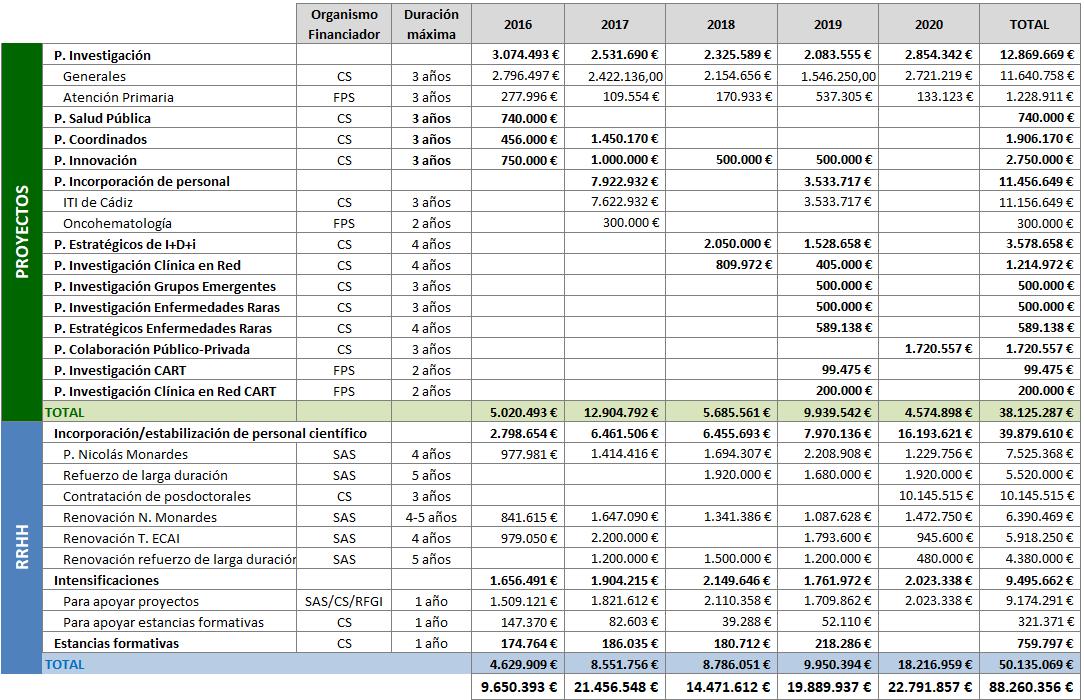 Ayudas competitivas financiadas por la Consejería de Salud y Familias en el periodo 2016-2020
