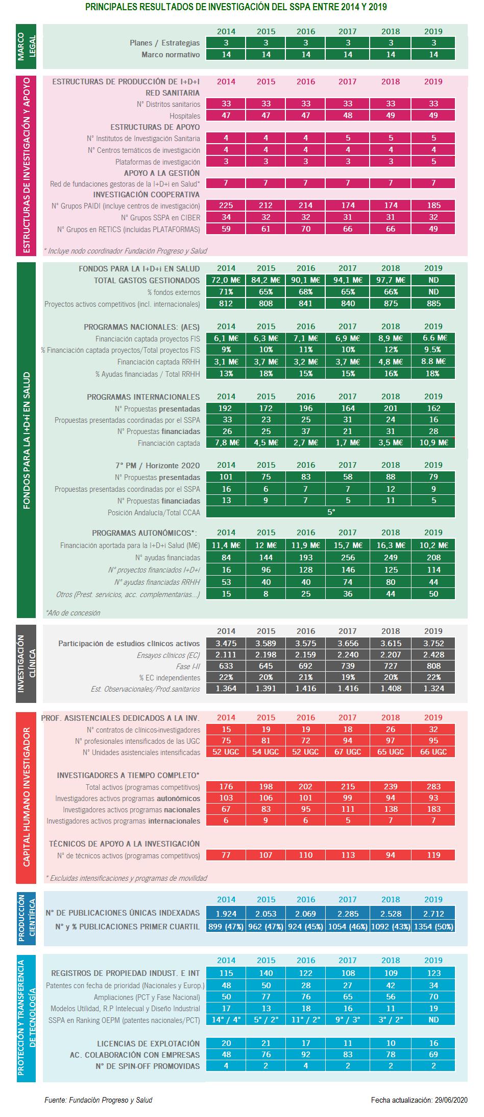 Nº de actividades financiadas por la Consejería de Salud y Familias en el perido 2014-2019