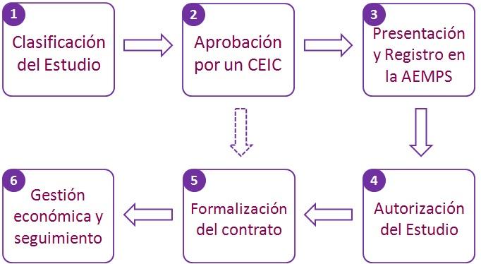 Ruta administrativa de un EEOO