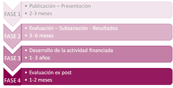 Ciclo de planificación