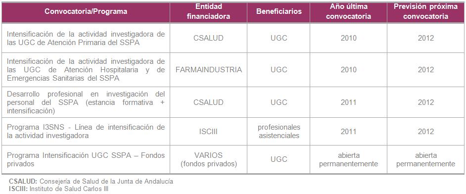 Programas de ayudas de intensificación de la actividad investigadora