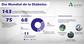 Andalucía cuenta con un total de 143 investigaciones para estudiar la diabetes