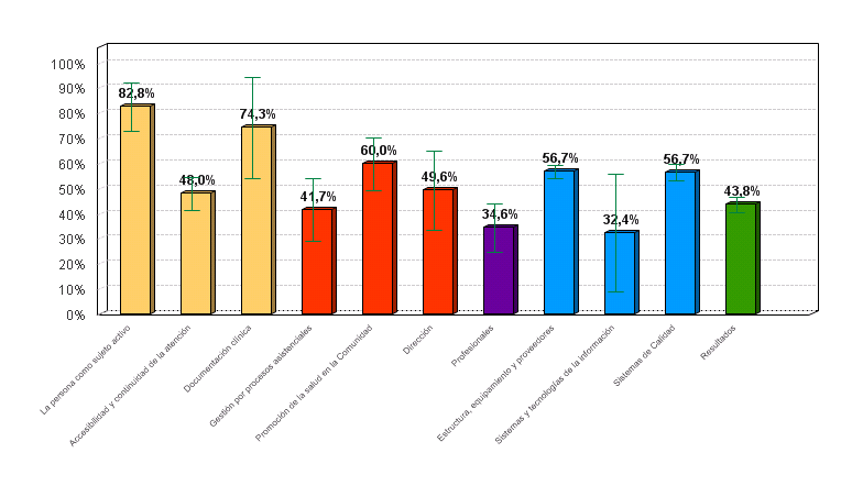 Figura 2. % medio de cumplimiento de estándares por criterio en la evaluación unidades de gestión clínica de atención hospitalaria del Área de Gestión Sanitaria Este de Málaga - Axarquía.