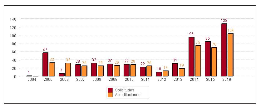 figura-1-evolucion-anual-de-solicitudes-de-acreditacion-de-actividades-de-fc-y-actividades-acreditadas