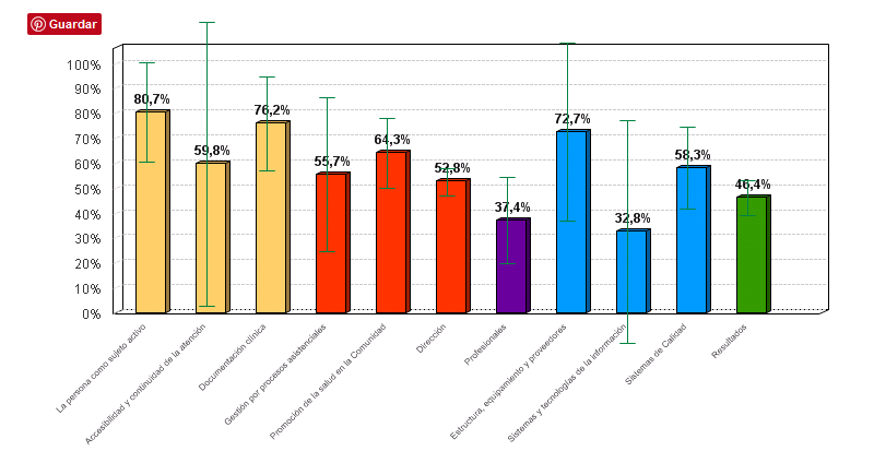 Figura 3. % medio de cumplimiento de estándares por criterio en la evaluación laboratorios clínicos del Área de Gestión Sanitaria Este de Málaga - Axarquía