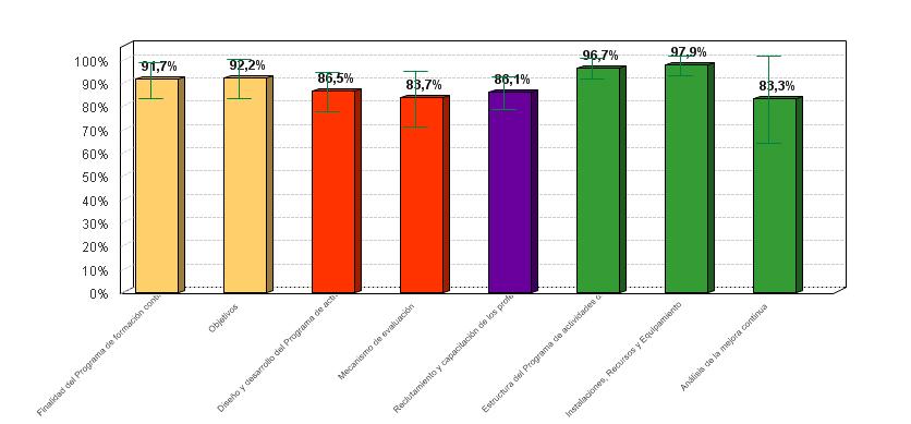figura-3-medio-de-cumplimiento-de-estandares-por-criterio-en-la-evaluacion-de-programas-de-actividades-acreditados-del-area-de-gestion-sanitaria-este-de-malaga
