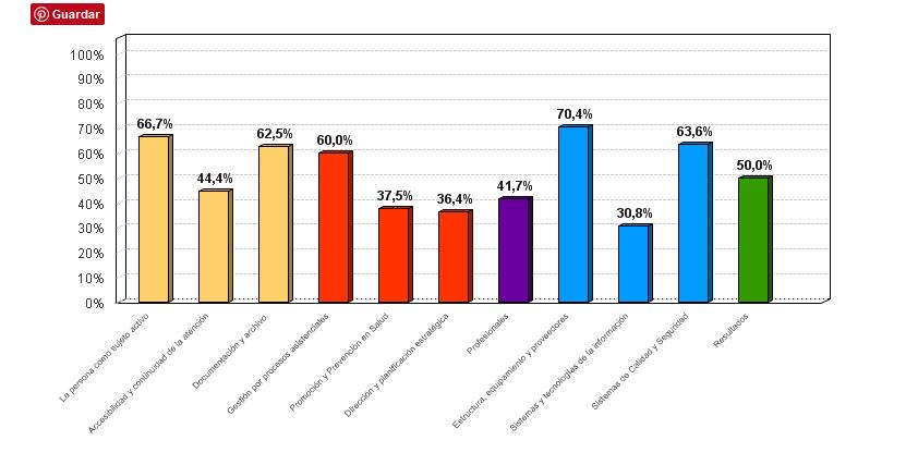 Figura 4. % medio de cumplimiento de estándares por criterio en la evaluación unidades de diagnóstico por la imagen del Área de Gestión Sanitaria Este de Málaga - Axarquía