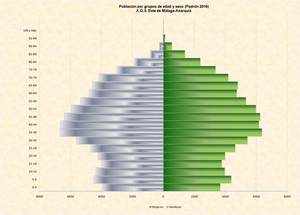Gráfico de población por grupos de edad y sexo (Padrón 2016) A.G.S. Este de Málaga-Axarquía