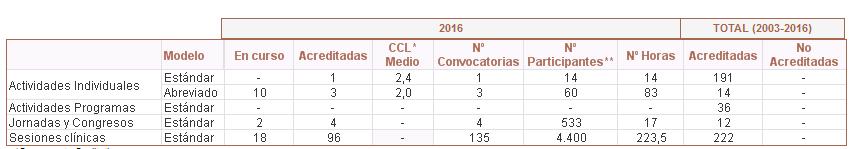 tabla-1-actividades-de-formacion-continuada-organizadas-por-el-area-de-gestion-sanitaria-este-de-malaga