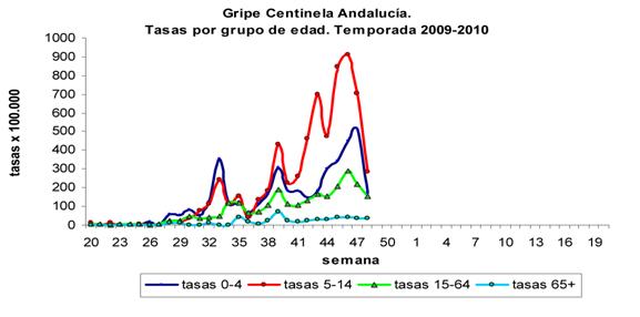 Gráfica con información sobre la tasas de gripe por grupos de edad de la Gripe Centinela Andalucía. Temporada 2009-2010