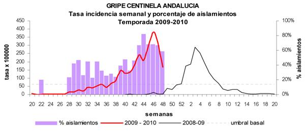 Gráfica con información sobre la tasa de incidencia semanal y aislamiento de la Gripe Centinela Andalucía. Temporada 2009-2010