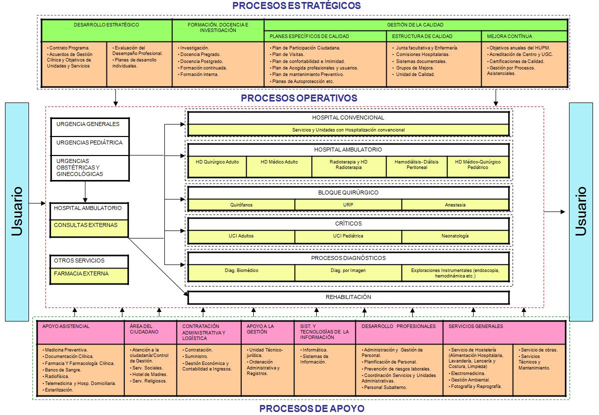 Mapa De Procesos Hospital Universitario Puerta Del Mar