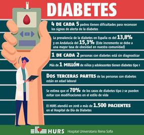 Información Diabetes