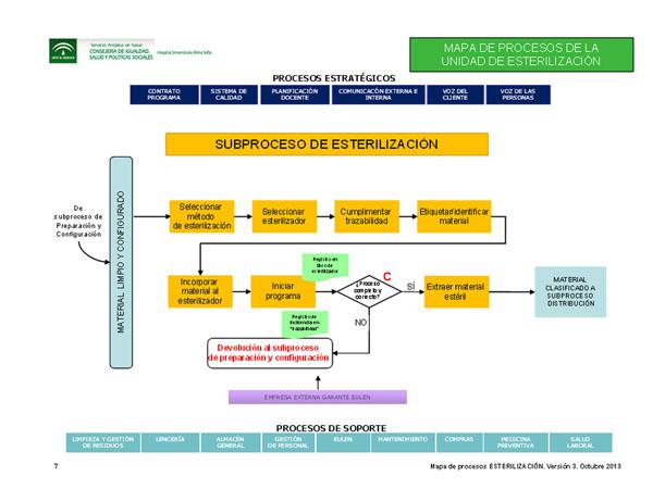 Subproceso de esterilización