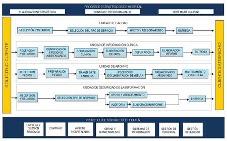 Mapa de Procesos del Servicio de Calidad y Documentación Clínica. Nivel 1.