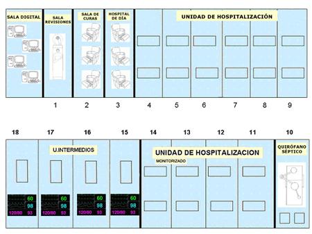 Estructura planta hospitalización