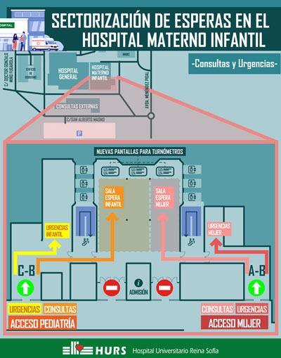 Sectorización de esperas en el hospital materno infantil