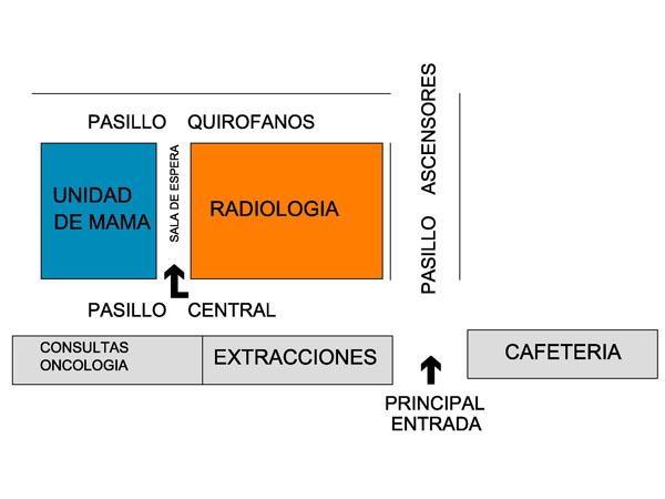 Plano de Radiodiagnóstico en H. Provincial