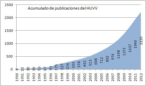 Gráfico mostrando el nº de documentos publicados por el HUVV - acumulado