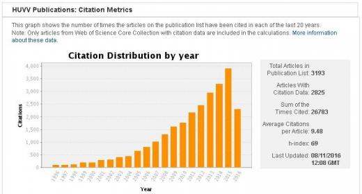 Gráfico de las citas recibidas por las publ. HUVV cada año desde 1996