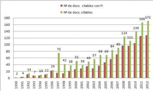 Gráfico nº de artículos citables y citables con F.I. publicados por el HUVV 2012