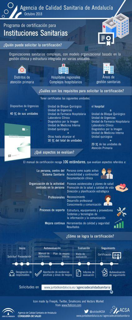 Infografía programa de certificación Instituciones Sanitarias