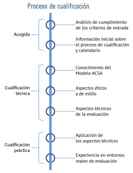 proceso_cualificacion_cyus