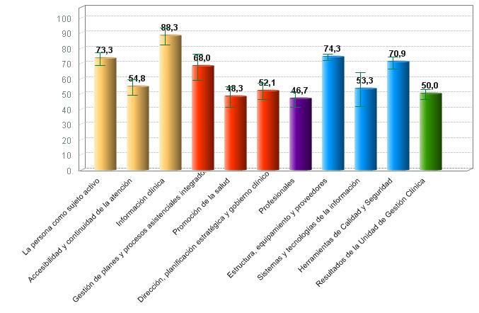 % medio de cumplimiento de estándares de calidad por criterio de centros de diagnóstico por la imagen con certificación vigente (01/10/2018)