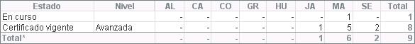 Nº procesos en curso y con certificación vigente según provincia y nivel (01/10/2018)