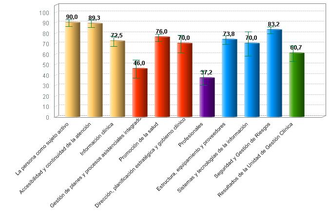 % medio de cumplimiento de estándares de calidad por criterio de unidades de hemodiálisis con certificación vigente (01/10/2018)