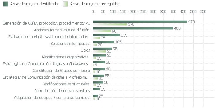 Áreas de mejora identificadas y conseguidas en el proceso de certificación según tipo de mejora (2003-2018)