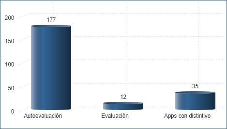 Número de aplicaciones móviles según fase (01/07/2020)