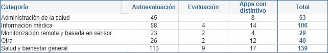 Número de aplicaciones móviles según fase y categoría (01/07/2020)