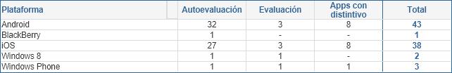 Número de aplicaciones móviles según fase y plataforma (01/07/2020)