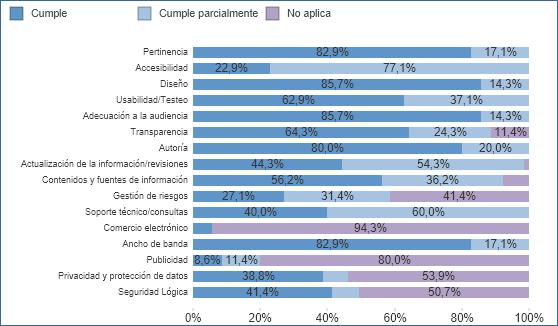 % medio de cumplimiento de recomendaciones por criterio de calidad y seguridad de las  apps con distintivo (01/07/2020)