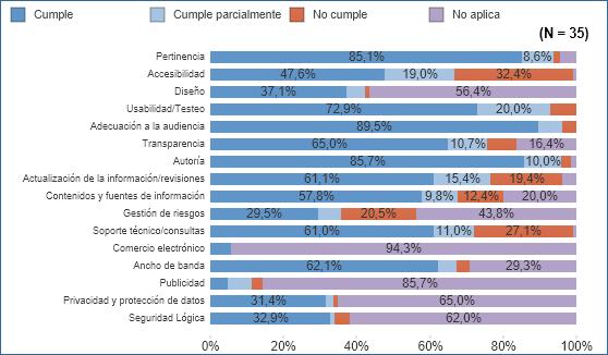 % medio de cumplimiento de requisitos por criterio de calidad y seguridad de apps con distintivo (01/07/2020)