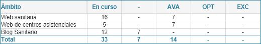 Número de páginas web y blogs sanitarios por estado y nivel según ámbito (01/07/2020)