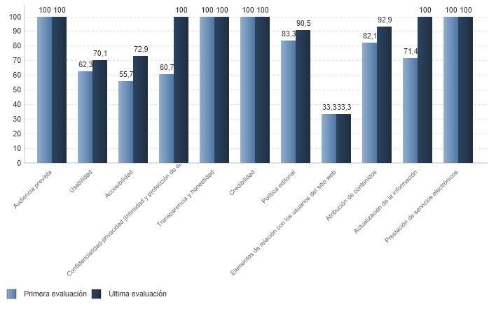% medio de cumplimiento de estándares de calidad por criterio de páginas web sanitarias con certificación vigente (01/07/2020)