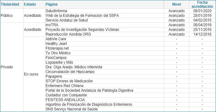 Relación de páginas web y blogs sanitarios según estado y versión del manual (01/07/2020)