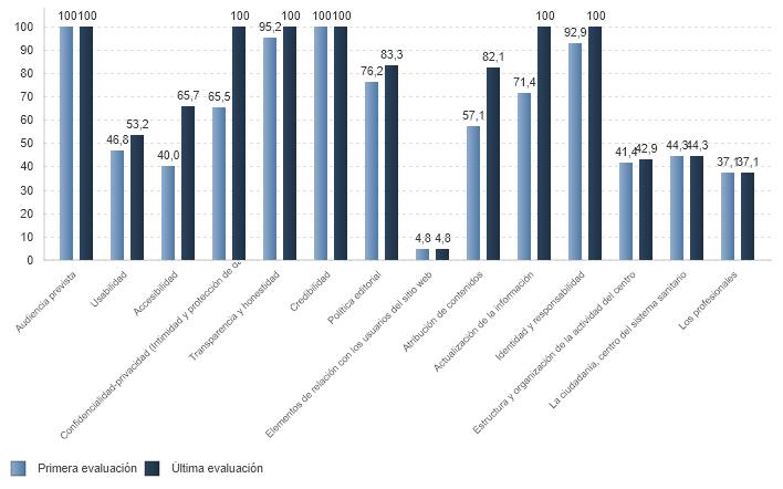 % medio de cumplimiento de estándares de calidad por criterio de páginas web de centros asistenciales con certificación vigente (01/07/2020)