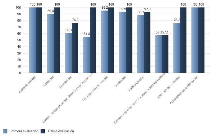 % medio de cumplimiento de estándares de calidad por criterio de blog sanitarios con certificación vigente (01/07/2020)