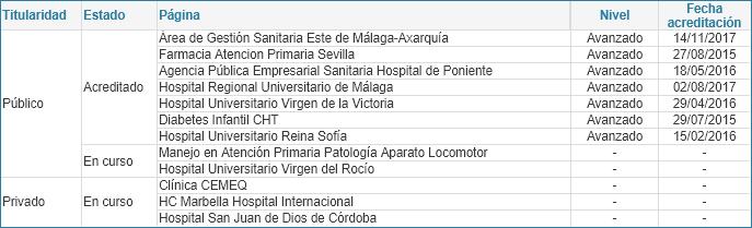 Relación de páginas web de centros asistenciales según estado y versión del manual (01/07/2020)
