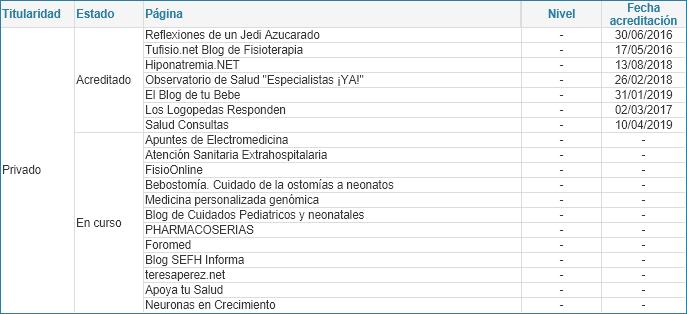 Relación de blogs sanitarios según estado y versión del manual (01/07/2020)