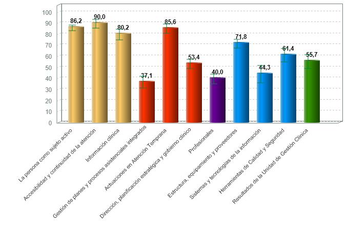% medio de cumplimiento de estándares de calidad por criterio de centros de atención infantil temprana con certificación vigente (01/07/2020)