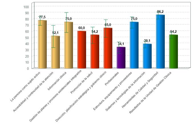 % medio de cumplimiento de estándares de calidad por criterio de centros de transfusión sanguínea con certificación vigente (01/07/2020)