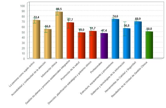 % medio de cumplimiento de estándares de calidad por criterio de centros de diagnóstico por la imagen con certificación vigente (01/07/2020)
