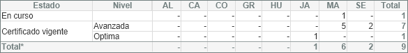Nº procesos en curso y con certificación vigente según provincia y nivel (01/07/2020)