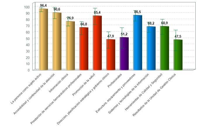 % medio de cumplimiento de estándares de calidad por criterio de farmacia comunitaria con certificación vigente (01/07/2020)