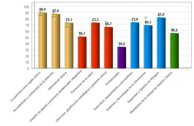 % medio de cumplimiento de estándares de calidad por criterio de unidades de hemodiálisis con certificación vigente (01/07/2020)