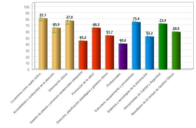 % medio de cumplimiento de estándares de calidad por criterio de centros hospitalarios con certificación vigente (01/07/2020)